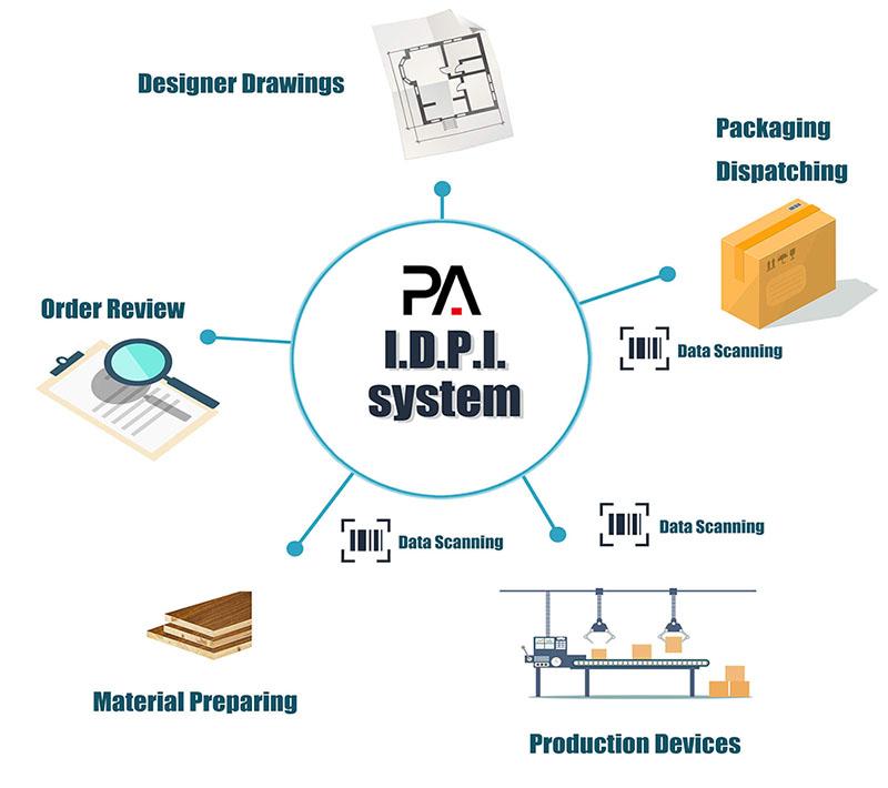 kitchen manufacturer design system